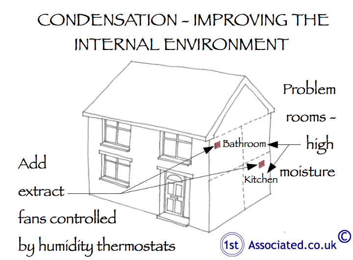 Often All Ventilation Is Blocked Including Air Bricks, Vents And Chimney  Openings. This Basically Means That The Property Is Almost Air Tight Which  Creates ...